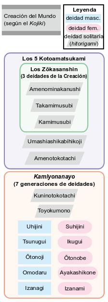 Esquema del mito japonés de la creación del mundo según el Kojiki mitología japonesa